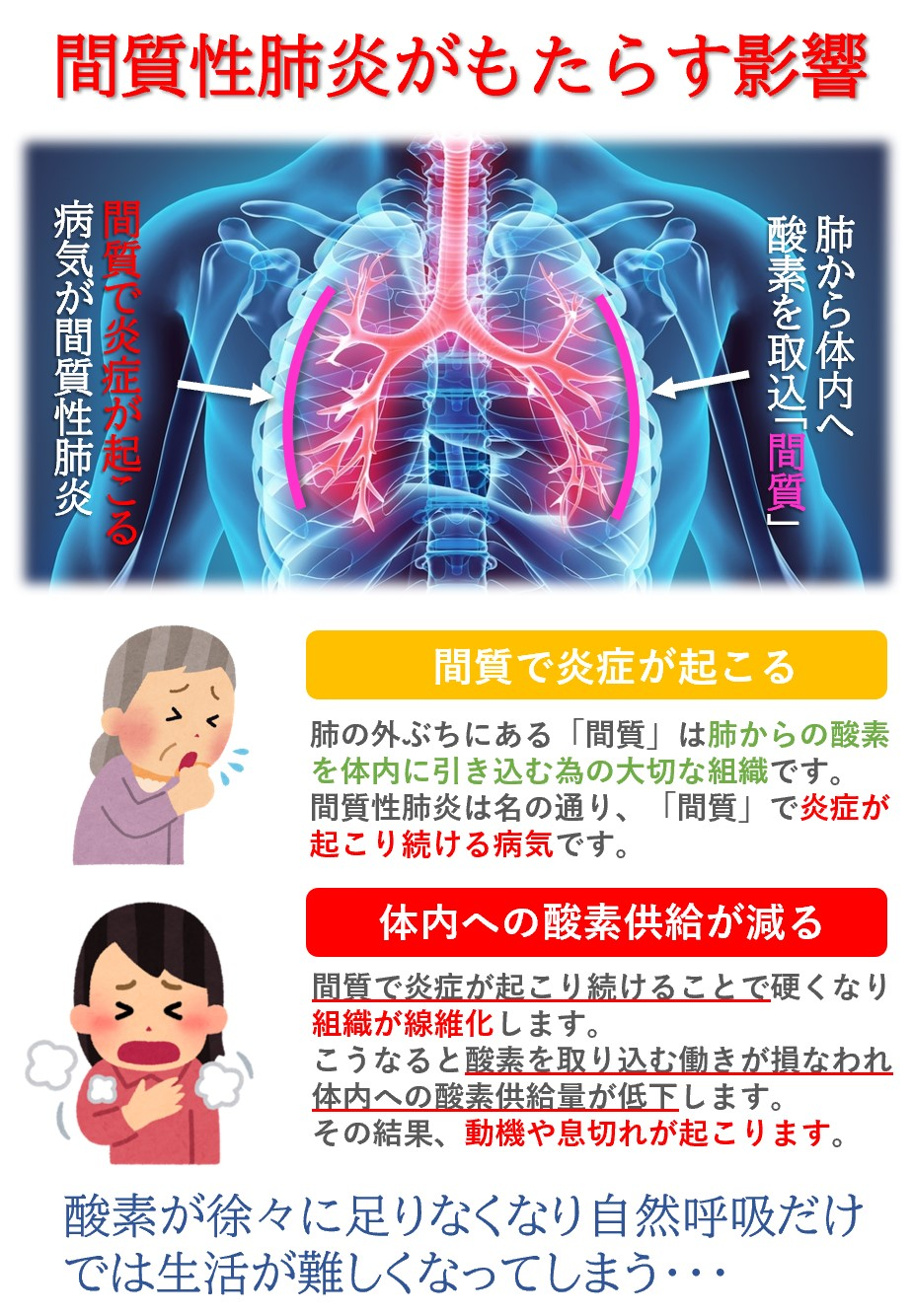 間質性肺炎が重症化すると体内への酸素供給が低下し「動機・息切れ」といった身体症状が表れます。